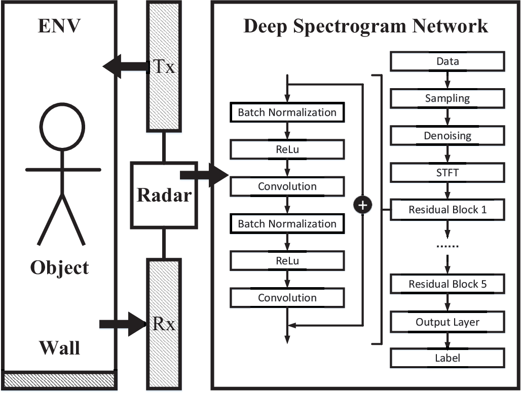 Figure 1 for Wireless Sensing With Deep Spectrogram Network and Primitive Based Autoregressive Hybrid Channel Model
