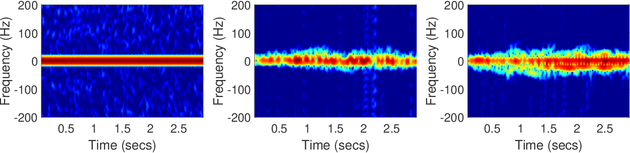 Figure 3 for Wireless Sensing With Deep Spectrogram Network and Primitive Based Autoregressive Hybrid Channel Model