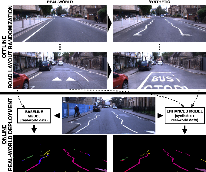 Figure 1 for Generating All the Roads to Rome: Road Layout Randomization for Improved Road Marking Segmentation