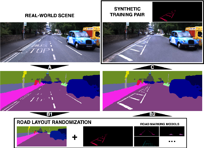 Figure 2 for Generating All the Roads to Rome: Road Layout Randomization for Improved Road Marking Segmentation
