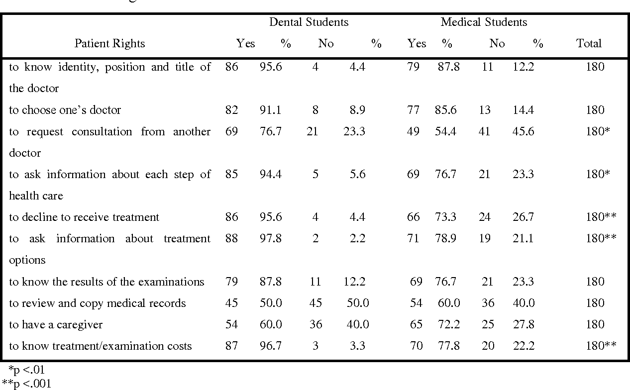 Table 1 from A Comparative Study on Patient Rights: Medical