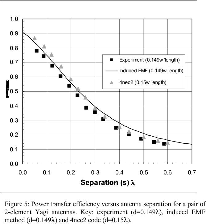 Antenna impedance matching for maximum power transfer in