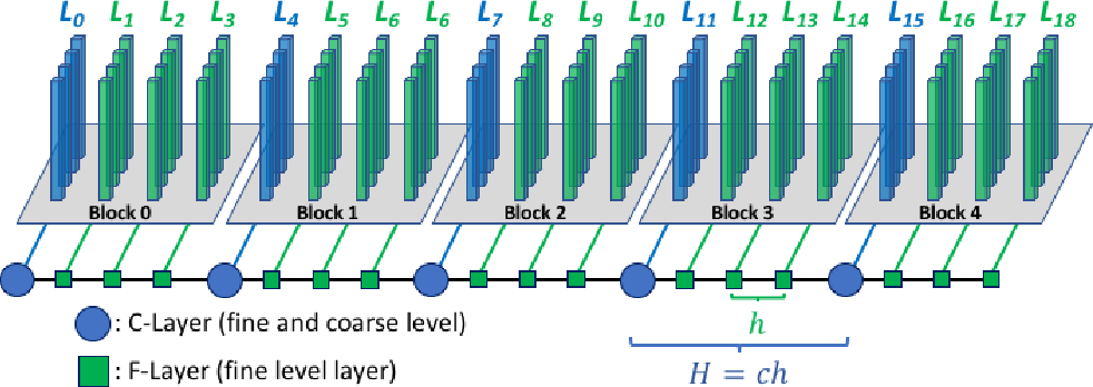 Figure 2 for Layer-Parallel Training with GPU Concurrency of Deep Residual Neural Networks Via Nonlinear Multigrid