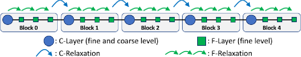 Figure 3 for Layer-Parallel Training with GPU Concurrency of Deep Residual Neural Networks Via Nonlinear Multigrid