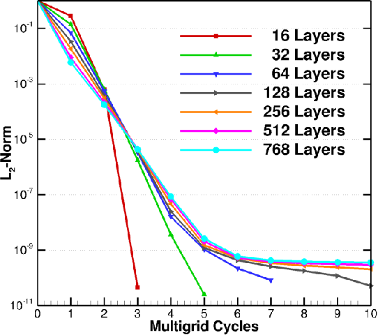 Figure 4 for Layer-Parallel Training with GPU Concurrency of Deep Residual Neural Networks Via Nonlinear Multigrid