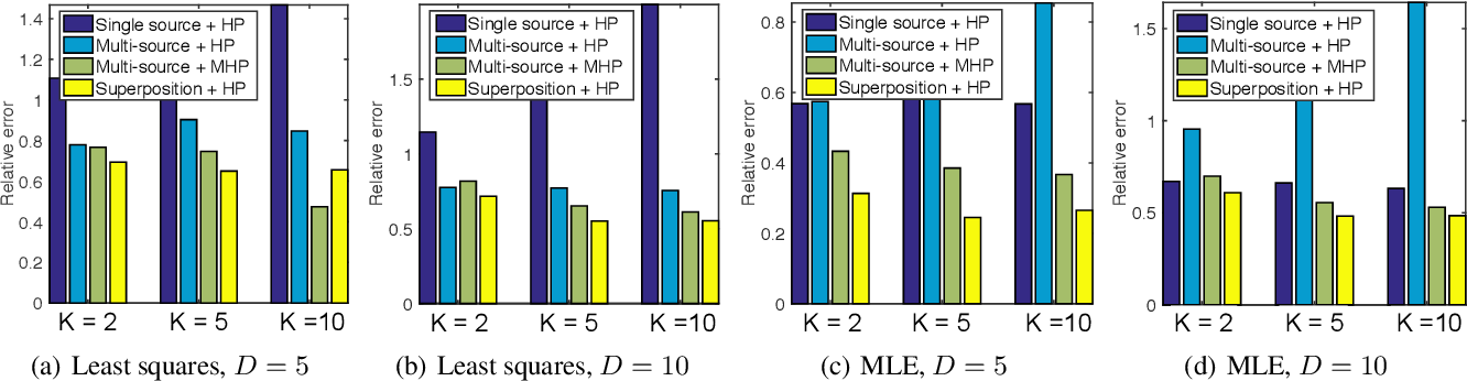 Figure 1 for Benefits from Superposed Hawkes Processes