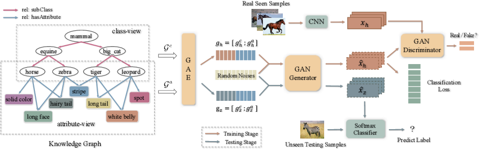 Figure 3 for Generative Adversarial Zero-shot Learning via Knowledge Graphs