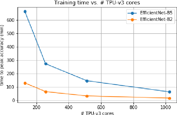 Figure 1 for Training EfficientNets at Supercomputer Scale: 83% ImageNet Top-1 Accuracy in One Hour