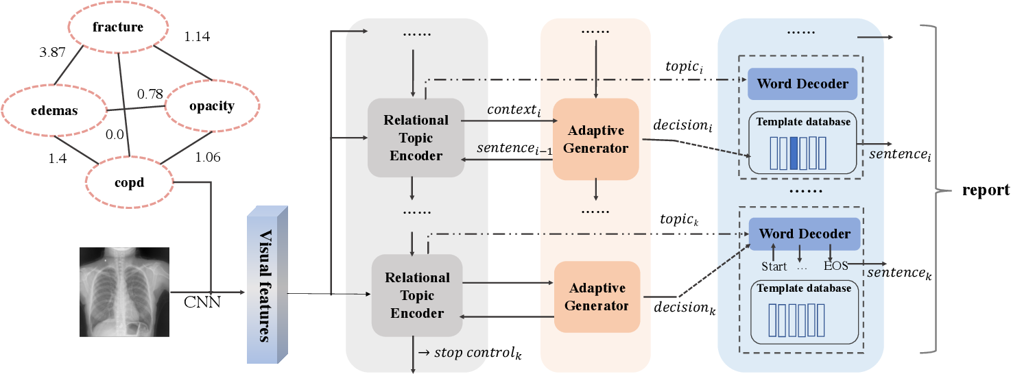 Figure 2 for Unifying Relational Sentence Generation and Retrieval for Medical Image Report Composition
