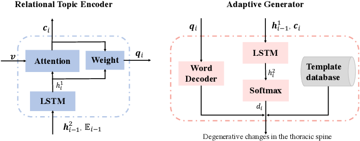 Figure 3 for Unifying Relational Sentence Generation and Retrieval for Medical Image Report Composition