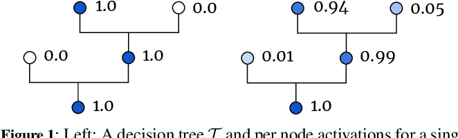Figure 1 for Actionable Interpretability through Optimizable Counterfactual Explanations for Tree Ensembles