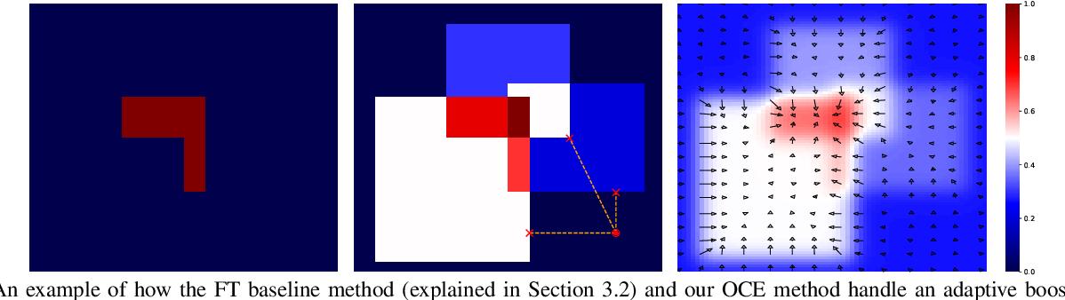 Figure 3 for Actionable Interpretability through Optimizable Counterfactual Explanations for Tree Ensembles
