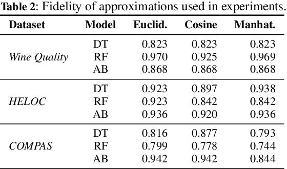 Figure 4 for Actionable Interpretability through Optimizable Counterfactual Explanations for Tree Ensembles