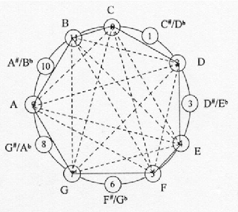 Figure 2 From Geometric Proofs Of The Common Tones Theorems