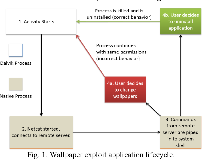 Figure 1 from Hidden android permissions: Remote code execution and