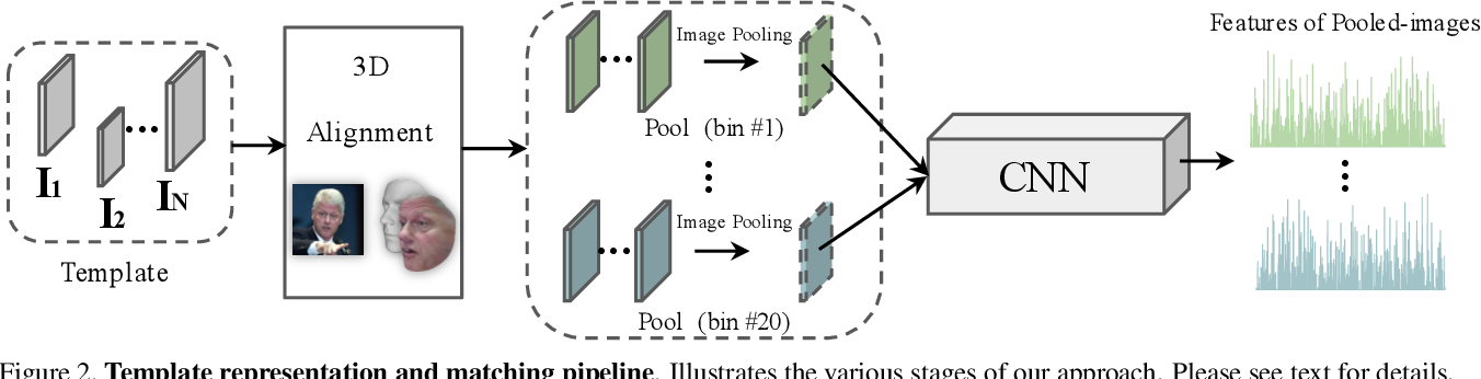 Figure 3 for Pooling Faces: Template based Face Recognition with Pooled Face Images