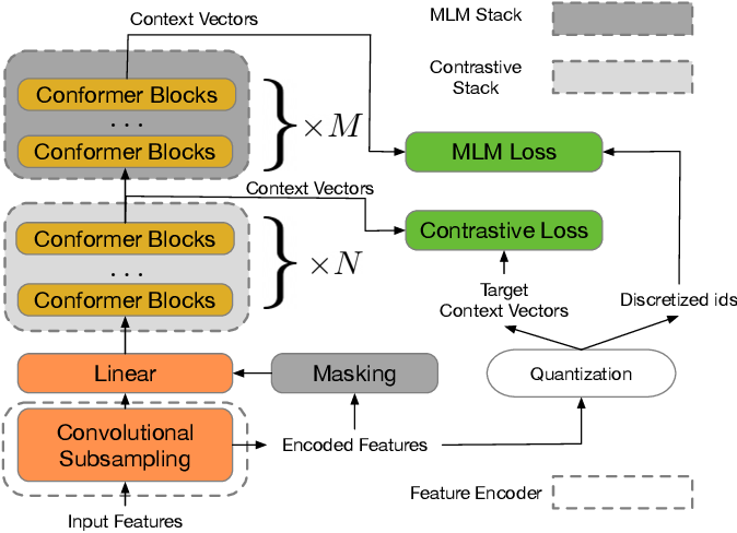 Figure 1 for W2v-BERT: Combining Contrastive Learning and Masked Language Modeling for Self-Supervised Speech Pre-Training