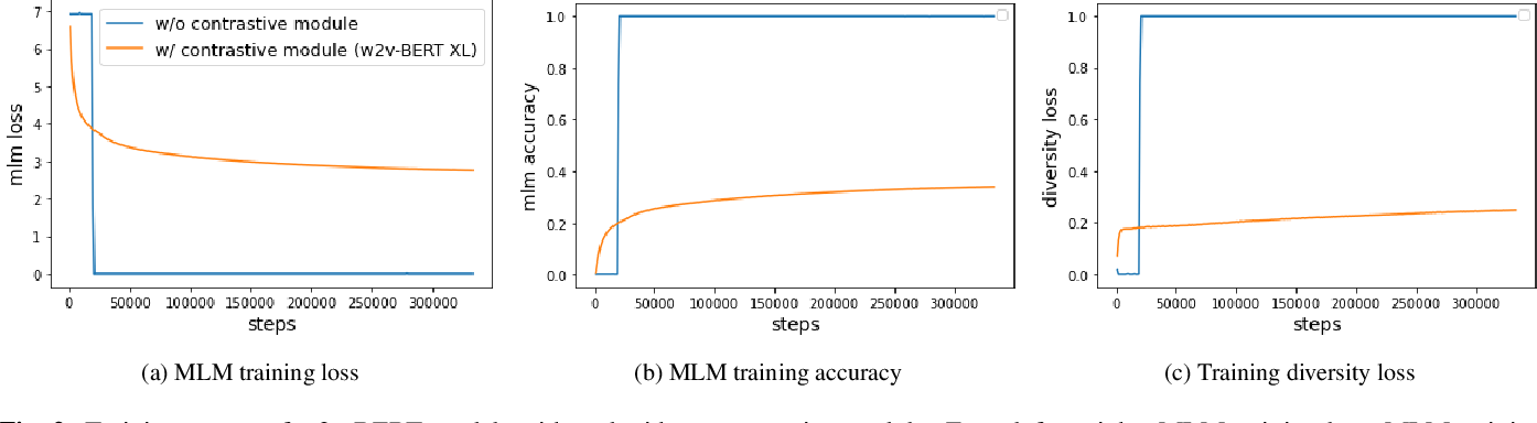 Figure 4 for W2v-BERT: Combining Contrastive Learning and Masked Language Modeling for Self-Supervised Speech Pre-Training