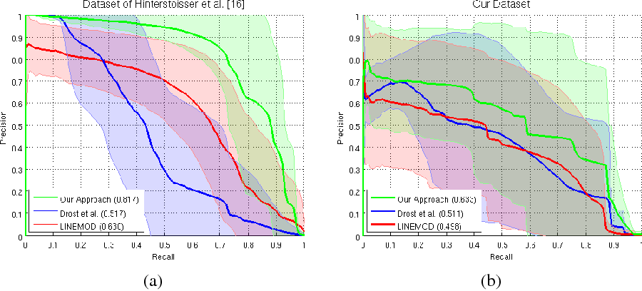 Figure 4 from Latent-Class Hough Forests for 3D Object