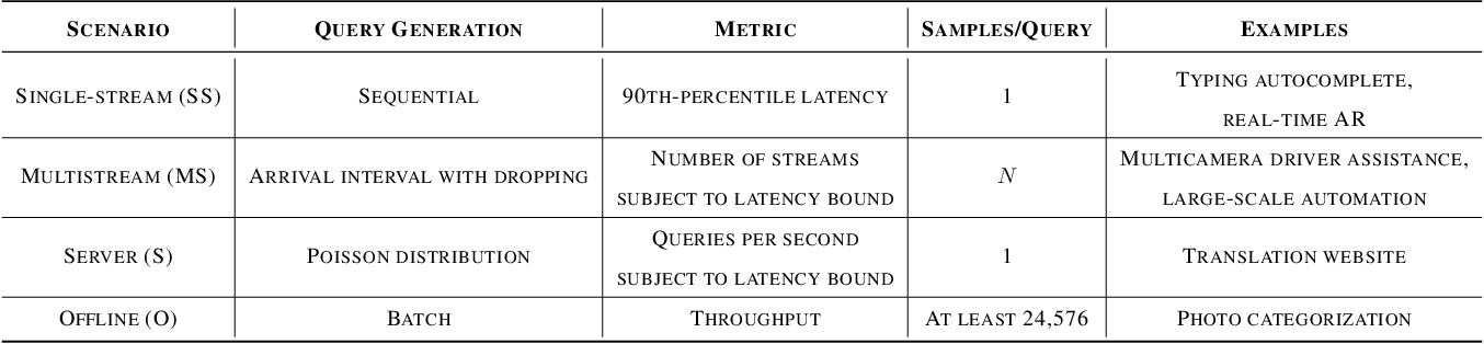 Figure 4 for MLPerf Inference Benchmark