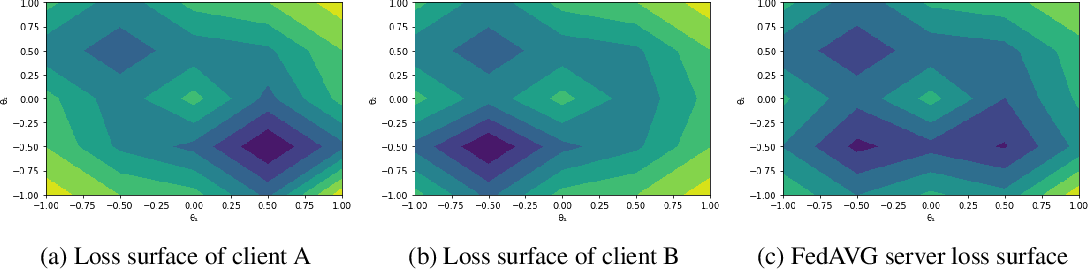 Figure 1 for Gradient Masked Federated Optimization