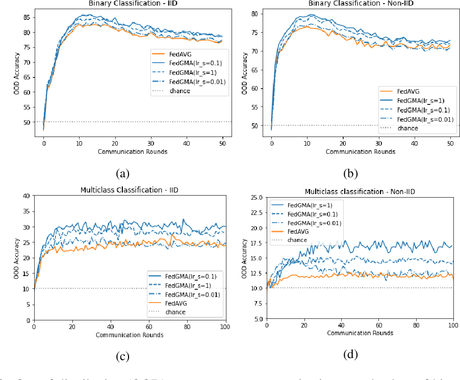Figure 2 for Gradient Masked Federated Optimization
