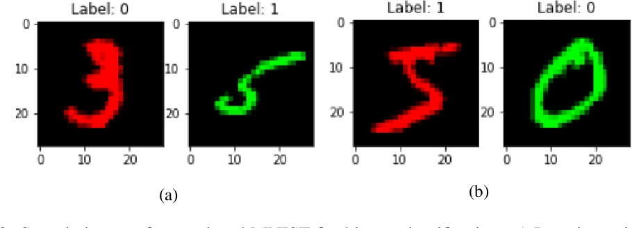 Figure 3 for Gradient Masked Federated Optimization