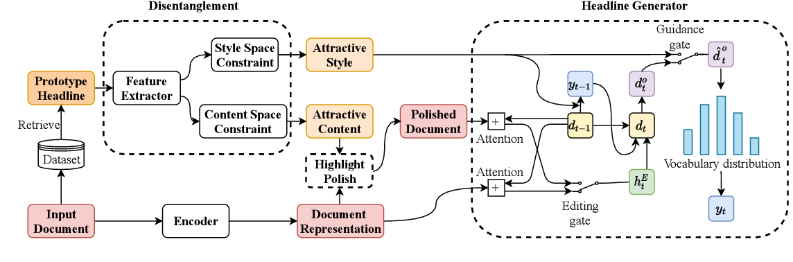 Figure 1 for The Style-Content Duality of Attractiveness: Learning to Write Eye-Catching Headlines via Disentanglement