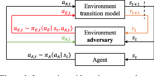 Figure 1 for Accelerated Policy Evaluation: Learning Adversarial Environments with Adaptive Importance Sampling