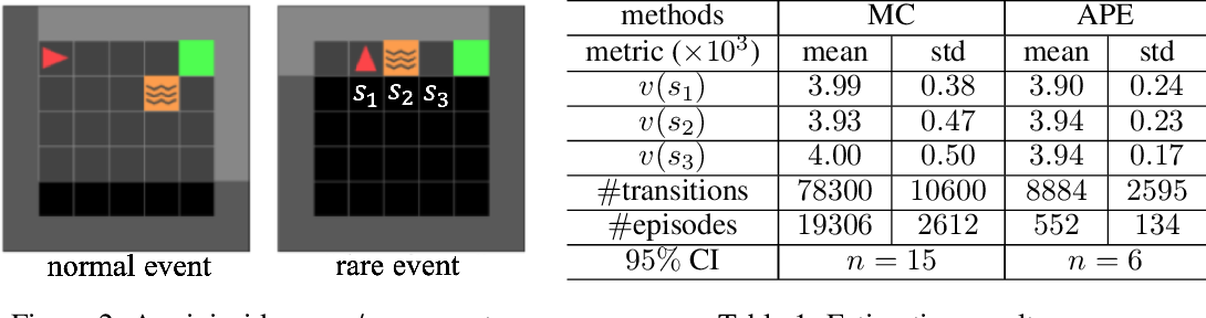 Figure 2 for Accelerated Policy Evaluation: Learning Adversarial Environments with Adaptive Importance Sampling