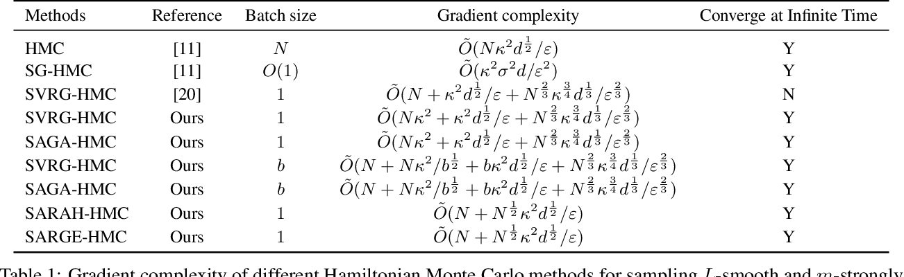 Figure 1 for A New Framework for Variance-Reduced Hamiltonian Monte Carlo