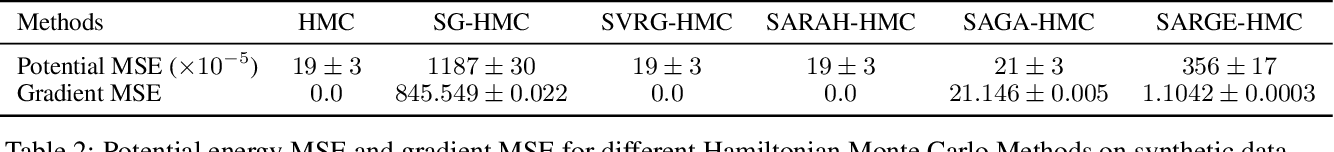 Figure 3 for A New Framework for Variance-Reduced Hamiltonian Monte Carlo