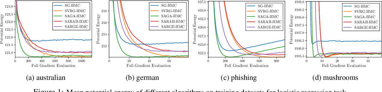 Figure 2 for A New Framework for Variance-Reduced Hamiltonian Monte Carlo