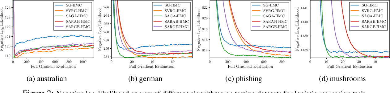 Figure 4 for A New Framework for Variance-Reduced Hamiltonian Monte Carlo