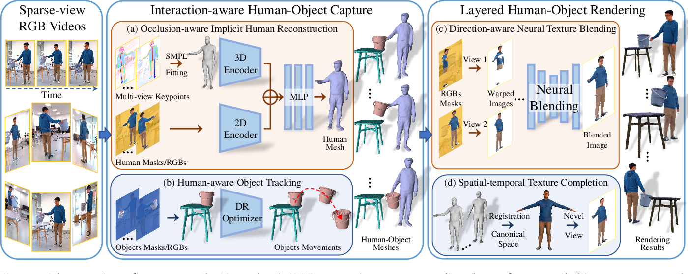 Figure 2 for Neural Free-Viewpoint Performance Rendering under Complex Human-object Interactions