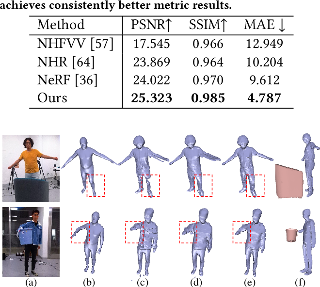 Figure 1 for Neural Free-Viewpoint Performance Rendering under Complex Human-object Interactions