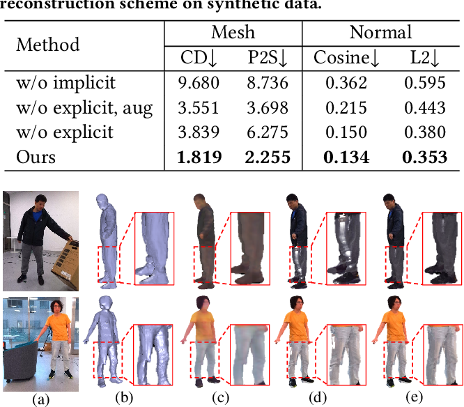 Figure 3 for Neural Free-Viewpoint Performance Rendering under Complex Human-object Interactions
