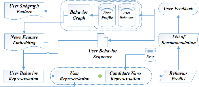Figure 3 for The Graph-based Broad Behavior-Aware Recommendation System for Interactive News