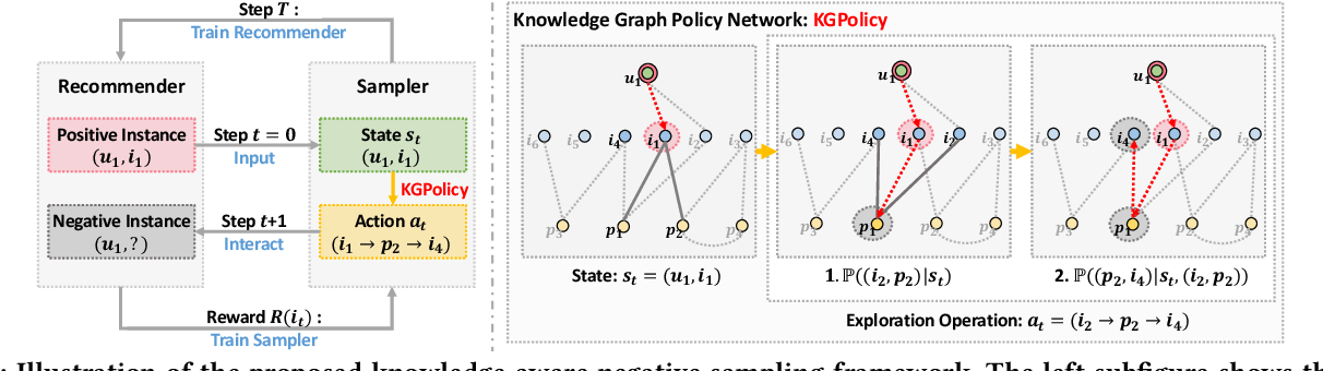 Figure 3 for Reinforced Negative Sampling over Knowledge Graph for Recommendation