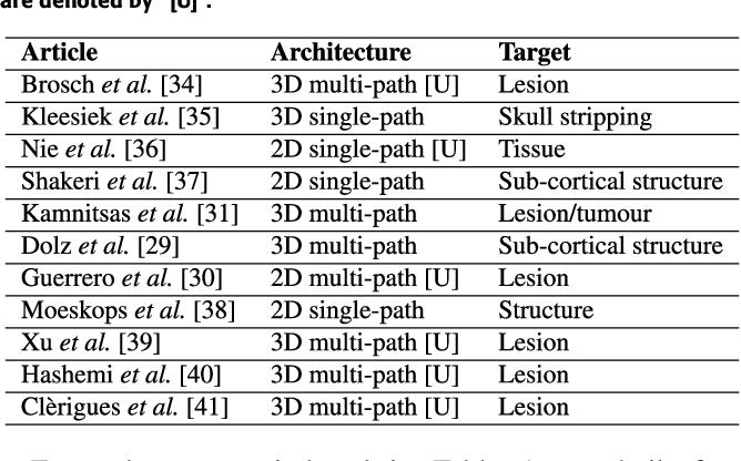 Figure 1 for Quantitative analysis of patch-based fully convolutional neural networks for tissue segmentation on brain magnetic resonance imaging