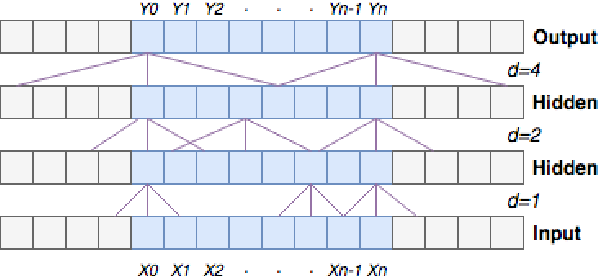 Figure 1 for Efficient Convolutional Neural Networks for Diacritic Restoration