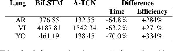 Figure 4 for Efficient Convolutional Neural Networks for Diacritic Restoration