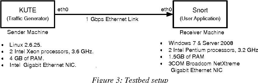 PDF] Performance Evaluation of Snort under Windows 7 and Windows