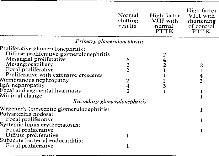 TABLE II Renal Histology And Clotting Results In 50 Patients With Glomerulonephritzs