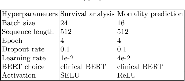 Figure 2 for BERTSurv: BERT-Based Survival Models for Predicting Outcomes of Trauma Patients