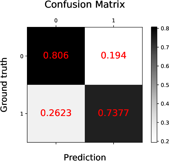 Figure 3 for BERTSurv: BERT-Based Survival Models for Predicting Outcomes of Trauma Patients