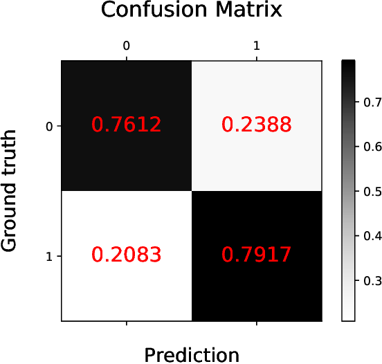 Figure 4 for BERTSurv: BERT-Based Survival Models for Predicting Outcomes of Trauma Patients