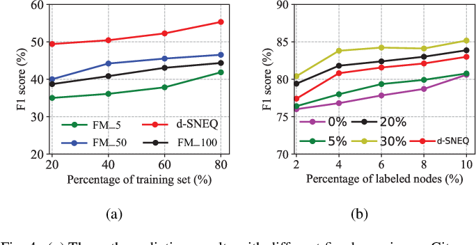 Figure 4 for Semi-supervised Network Embedding with Differentiable Deep Quantisation