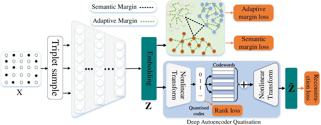 Figure 1 for Semi-supervised Network Embedding with Differentiable Deep Quantisation