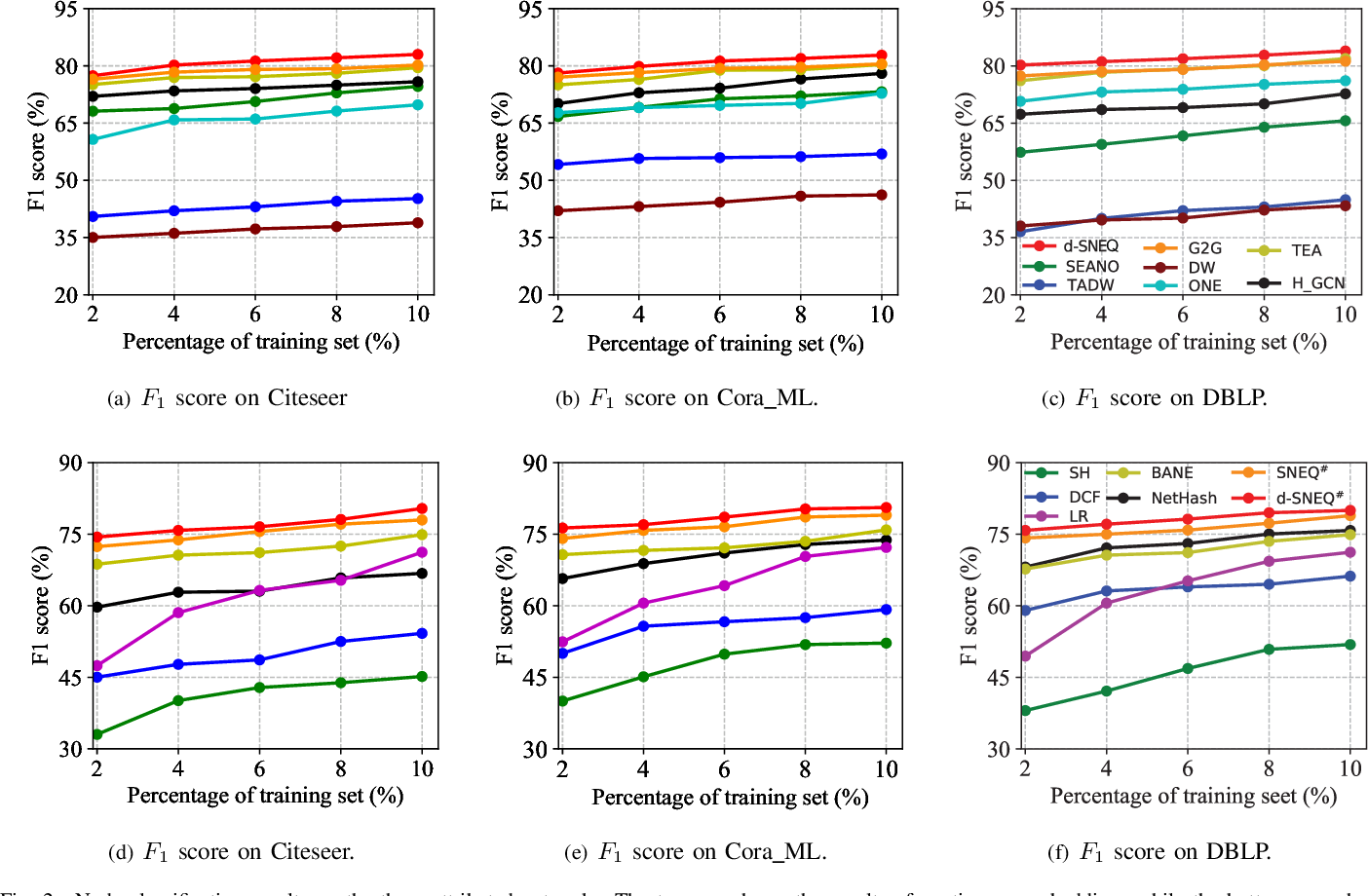Figure 2 for Semi-supervised Network Embedding with Differentiable Deep Quantisation